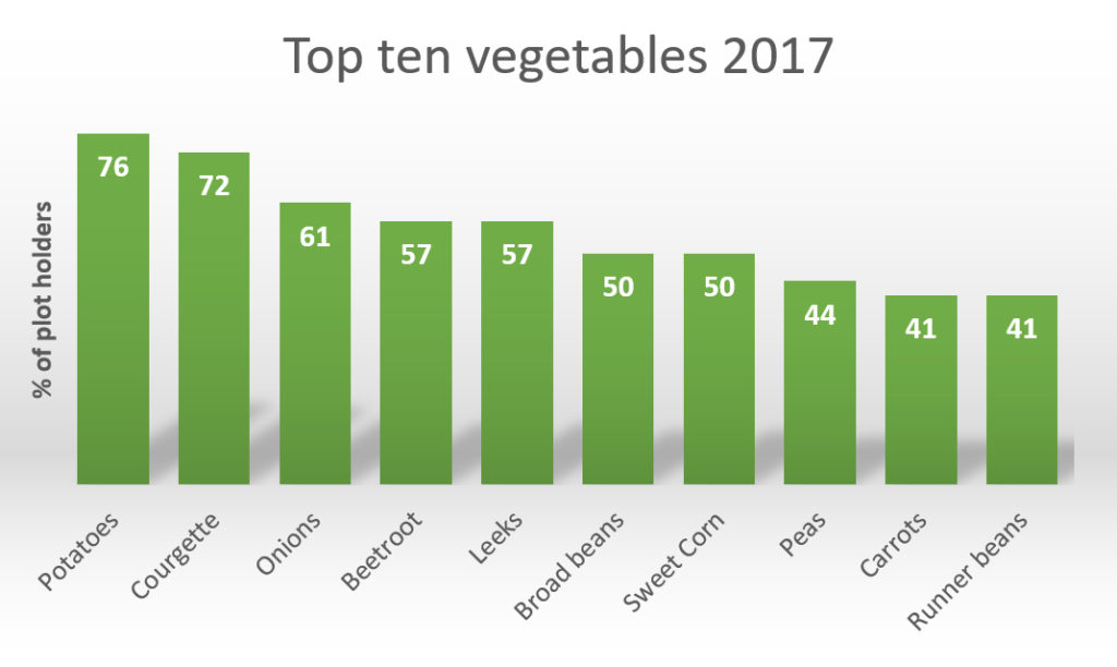 Graph showing top ten vegetables for 2017